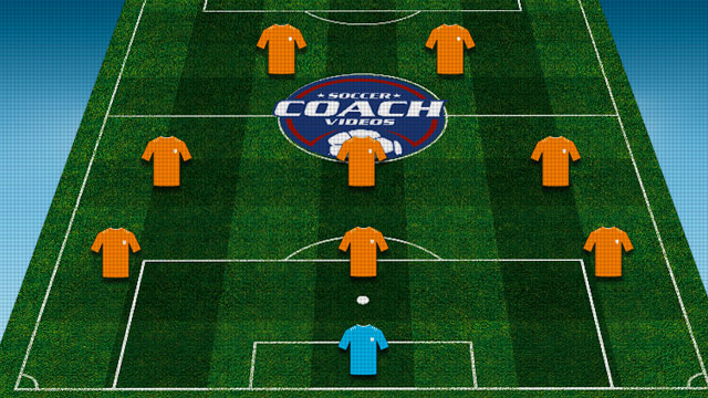 7 vs 7 Soccer Formations